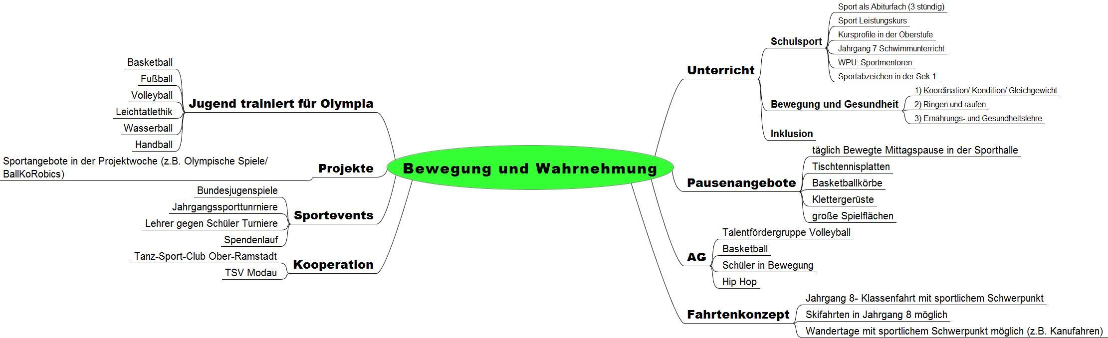 bewegung_und_wahrnehmung